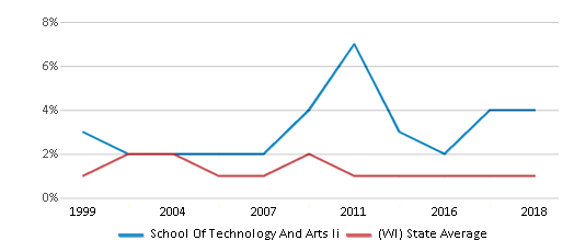This chart display the percentage of American Indian students in School Of Technology And Arts Ii and percentage of American Indian public school students in Wisconsin by year, with the latest 2017-18 school year data.