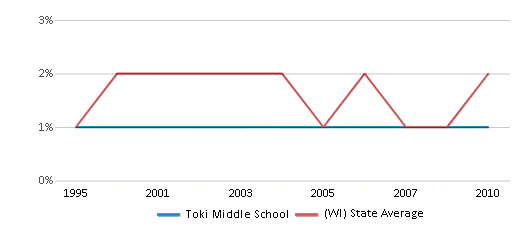 This chart display the percentage of American Indian students in Toki Middle School and percentage of American Indian public school students in Wisconsin by year, with the latest 2009-10 school year data.