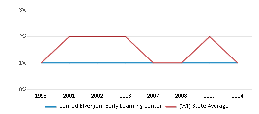 This chart display the percentage of American Indian students in Conrad Elvehjem Early Learning Center and percentage of American Indian public school students in Wisconsin by year, with the latest 2013-14 school year data.