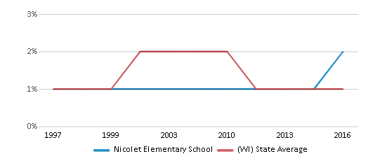 This chart display the percentage of American Indian students in Nicolet Elementary School and percentage of American Indian public school students in Wisconsin by year, with the latest 2015-16 school year data.