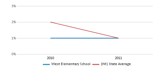 This chart display the percentage of American Indian students in West Elementary School and percentage of American Indian public school students in Wisconsin by year, with the latest 2010-11 school year data.