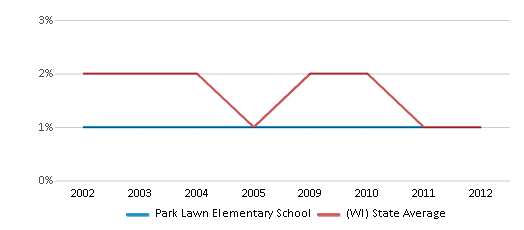 This chart display the percentage of American Indian students in Park Lawn Elementary School and percentage of American Indian public school students in Wisconsin by year, with the latest 2011-12 school year data.