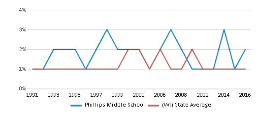 This chart display the percentage of American Indian students in Phillips Middle School and percentage of American Indian public school students in Wisconsin by year, with the latest 2015-16 school year data.