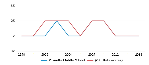 This chart display the percentage of American Indian students in Poynette Middle School and percentage of American Indian public school students in Wisconsin by year, with the latest 2012-13 school year data.