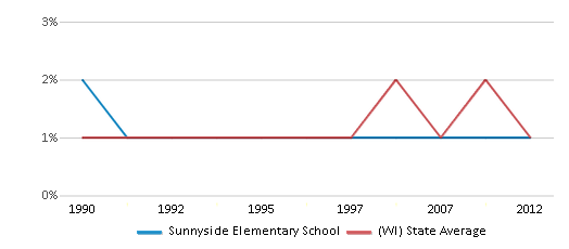This chart display the percentage of American Indian students in Sunnyside Elementary School and percentage of American Indian public school students in Wisconsin by year, with the latest 2011-12 school year data.