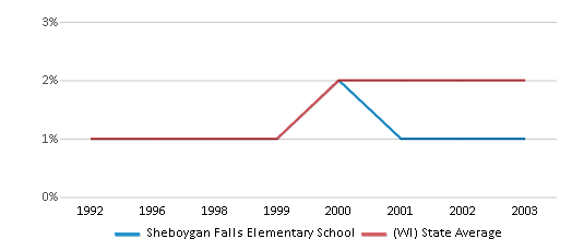 This chart display the percentage of American Indian students in Sheboygan Falls Elementary School and percentage of American Indian public school students in Wisconsin by year, with the latest 2002-03 school year data.