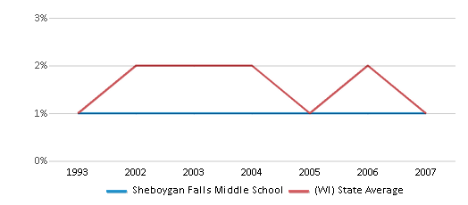 This chart display the percentage of American Indian students in Sheboygan Falls Middle School and percentage of American Indian public school students in Wisconsin by year, with the latest 2006-07 school year data.