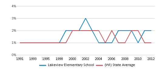 This chart display the percentage of American Indian students in Lakeview Elementary School and percentage of American Indian public school students in Wisconsin by year, with the latest 2011-12 school year data.