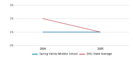 This chart display the percentage of American Indian students in Spring Valley Middle School and percentage of American Indian public school students in Wisconsin by year, with the latest 2004-05 school year data.