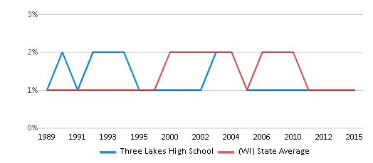 This chart display the percentage of American Indian students in Three Lakes High School and percentage of American Indian public school students in Wisconsin by year, with the latest 2014-15 school year data.