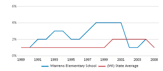 This chart display the percentage of American Indian students in Warrens Elementary School and percentage of American Indian public school students in Wisconsin by year, with the latest 2007-08 school year data.