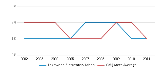 This chart display the percentage of American Indian students in Lakewood Elementary School and percentage of American Indian public school students in Wisconsin by year, with the latest 2010-11 school year data.