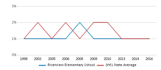 This chart display the percentage of American Indian students in Riverview Elementary School and percentage of American Indian public school students in Wisconsin by year, with the latest 2015-16 school year data.