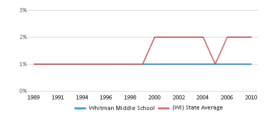 This chart display the percentage of American Indian students in Whitman Middle School and percentage of American Indian public school students in Wisconsin by year, with the latest 2009-10 school year data.
