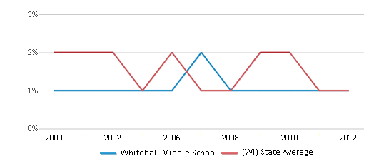 This chart display the percentage of American Indian students in Whitehall Middle School and percentage of American Indian public school students in Wisconsin by year, with the latest 2011-12 school year data.