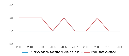 This chart display the percentage of American Indian students in Think Academy-together Helping Inspire Kids and percentage of American Indian public school students in Wisconsin by year, with the latest 2013-14 school year data.