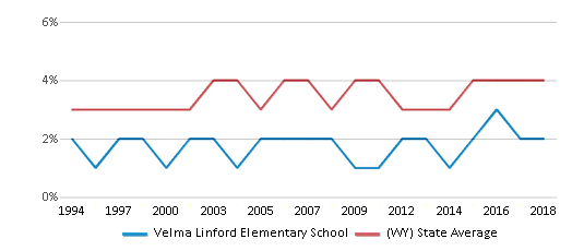 This chart display the percentage of American Indian students in Velma Linford Elementary School and percentage of American Indian public school students in Wyoming by year, with the latest 2017-18 school year data.