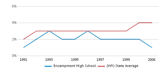 This chart display the percentage of American Indian students in Encampment High School and percentage of American Indian public school students in Wyoming by year, with the latest 2005-06 school year data.