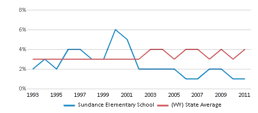 This chart display the percentage of American Indian students in Sundance Elementary School and percentage of American Indian public school students in Wyoming by year, with the latest 2010-11 school year data.