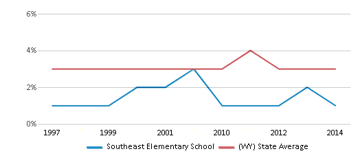 This chart display the percentage of American Indian students in Southeast Elementary School and percentage of American Indian public school students in Wyoming by year, with the latest 2013-14 school year data.