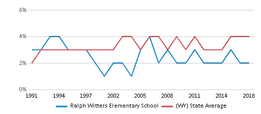 This chart display the percentage of American Indian students in Ralph Witters Elementary School and percentage of American Indian public school students in Wyoming by year, with the latest 2017-18 school year data.
