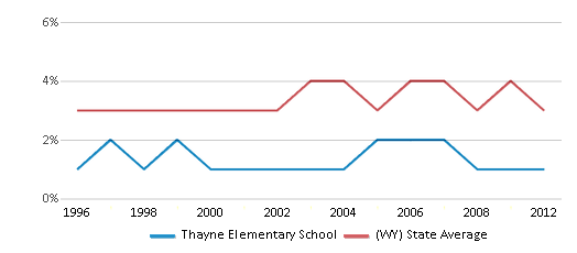 This chart display the percentage of American Indian students in Thayne Elementary School and percentage of American Indian public school students in Wyoming by year, with the latest 2011-12 school year data.