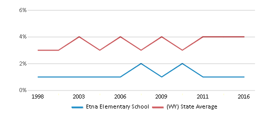 This chart display the percentage of American Indian students in Etna Elementary School and percentage of American Indian public school students in Wyoming by year, with the latest 2015-16 school year data.