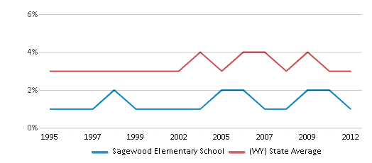 This chart display the percentage of American Indian students in Sagewood Elementary School and percentage of American Indian public school students in Wyoming by year, with the latest 2011-12 school year data.