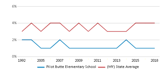 This chart display the percentage of American Indian students in Pilot Butte Elementary School and percentage of American Indian public school students in Wyoming by year, with the latest 2017-18 school year data.