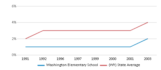 This chart display the percentage of American Indian students in Washington Elementary School and percentage of American Indian public school students in Wyoming by year, with the latest 2002-03 school year data.