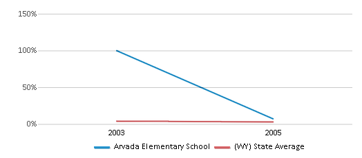 This chart display the percentage of American Indian students in Arvada Elementary School and percentage of American Indian public school students in Wyoming by year, with the latest 2004-05 school year data.