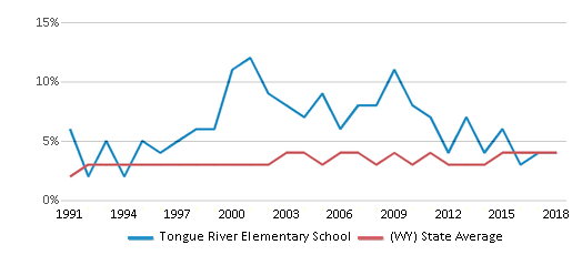 This chart display the percentage of American Indian students in Tongue River Elementary School and percentage of American Indian public school students in Wyoming by year, with the latest 2017-18 school year data.