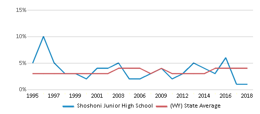 This chart display the percentage of American Indian students in Shoshoni Junior High School and percentage of American Indian public school students in Wyoming by year, with the latest 2017-18 school year data.
