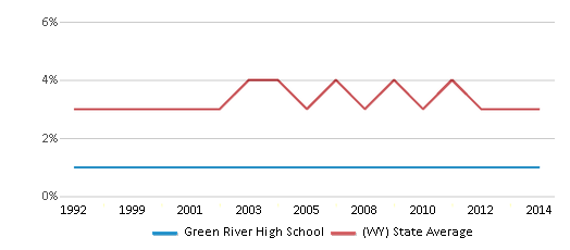 This chart display the percentage of American Indian students in Green River High School and percentage of American Indian public school students in Wyoming by year, with the latest 2013-14 school year data.