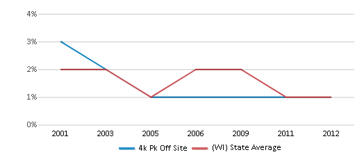 This chart display the percentage of American Indian students in 4k Pk Off Site and percentage of American Indian public school students in Wisconsin by year, with the latest 2011-12 school year data.