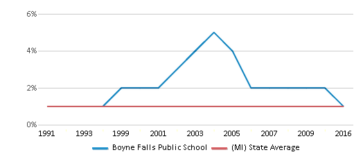 This chart display the percentage of American Indian students in Boyne Falls Public School and percentage of American Indian public school students in Michigan by year, with the latest 2015-16 school year data.