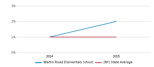 This chart display the percentage of American Indian students in Martin Road Elementary School and percentage of American Indian public school students in New York by year, with the latest 2014-15 school year data.