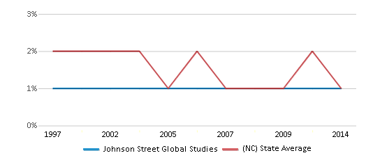 This chart display the percentage of American Indian students in Johnson Street Global Studies and percentage of American Indian public school students in North Carolina by year, with the latest 2013-14 school year data.