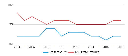 This chart display the percentage of American Indian students in Desert Spirit and percentage of American Indian public school students in Arizona by year, with the latest 2017-18 school year data.