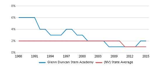 This chart display the percentage of American Indian students in Glenn Duncan Stem Academy and percentage of American Indian public school students in Nevada by year, with the latest 2014-15 school year data.