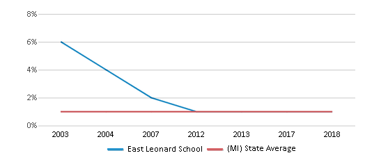 This chart display the percentage of American Indian students in East Leonard School and percentage of American Indian public school students in Michigan by year, with the latest 2017-18 school year data.