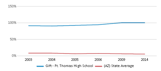 This chart display the percentage of American Indian students in Gift - Ft. Thomas High School and percentage of American Indian public school students in Arizona by year, with the latest 2013-14 school year data.