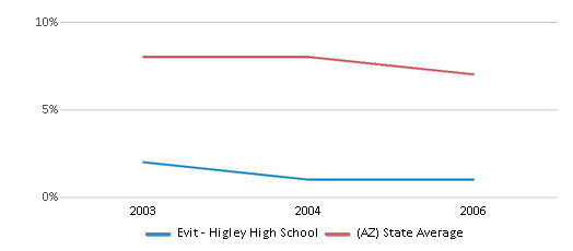 This chart display the percentage of American Indian students in Evit - Higley High School and percentage of American Indian public school students in Arizona by year, with the latest 2003-04 school year data.