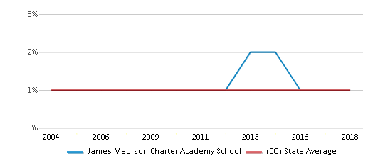 This chart display the percentage of American Indian students in James Madison Charter Academy School and percentage of American Indian public school students in Colorado by year, with the latest 2017-18 school year data.