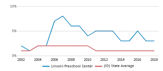 This chart display the percentage of American Indian students in Lincoln Preschool Center and percentage of American Indian public school students in Idaho by year, with the latest 2017-18 school year data.