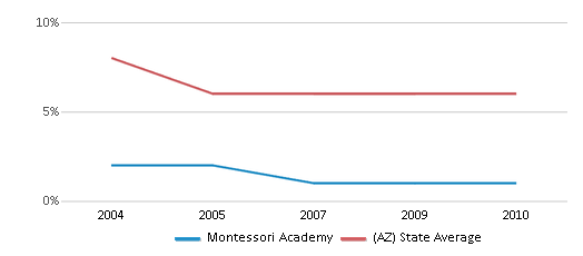 This chart display the percentage of American Indian students in Montessori Academy and percentage of American Indian public school students in Arizona by year, with the latest 2009-10 school year data.
