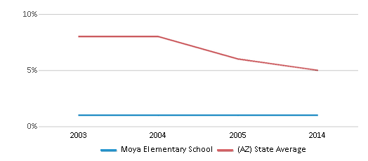 This chart display the percentage of American Indian students in Moya Elementary School and percentage of American Indian public school students in Arizona by year, with the latest 2013-14 school year data.
