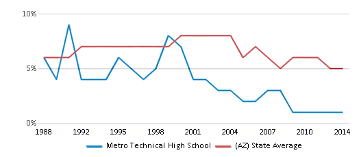 This chart display the percentage of American Indian students in Metro Technical High School and percentage of American Indian public school students in Arizona by year, with the latest 2013-14 school year data.