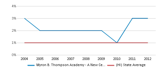 This chart display the percentage of American Indian students in Myron B. Thompson Academy - A New Century Pcs and percentage of American Indian public school students in Hawaii by year, with the latest 2011-12 school year data.
