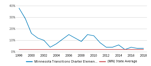 This chart display the percentage of American Indian students in Minnesota Transitions Charter Elementary School and percentage of American Indian public school students in Minnesota by year, with the latest 2017-18 school year data.